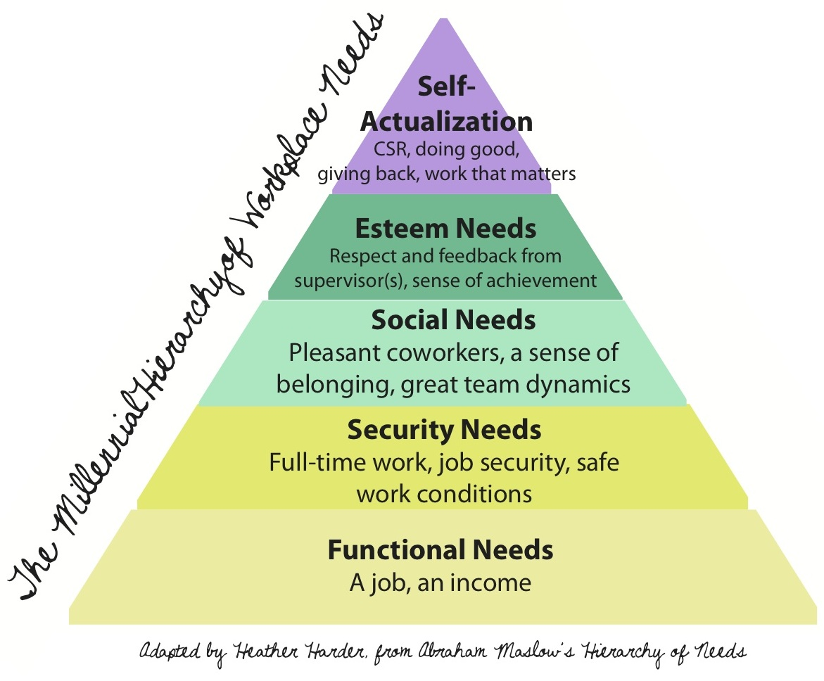 self-actualization maslow essay Research papers popular blog tag examples of self-actualization maslow coined the term self-actualization to describe the growth of an individual toward.